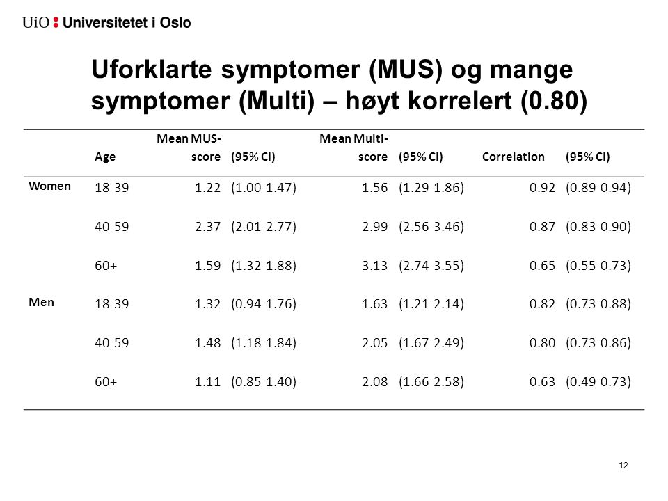 Medically Unexplained Symptoms (MUS) og Mange symptomer (Multi) – allmennlegens vurdering