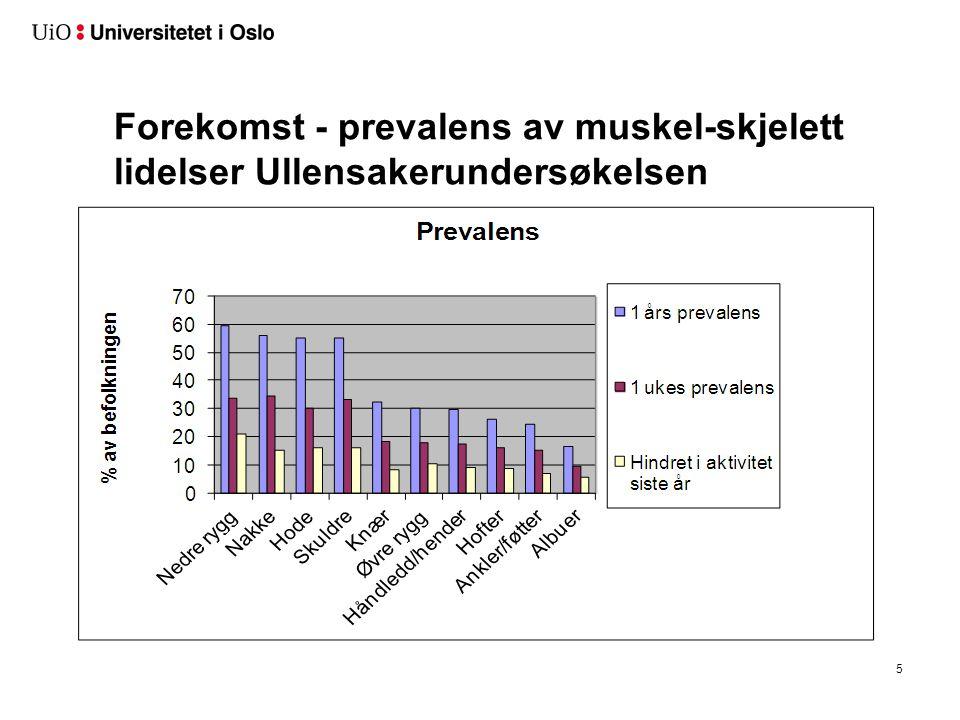 Befolkningsdata - Ullensakerundersøkelsen