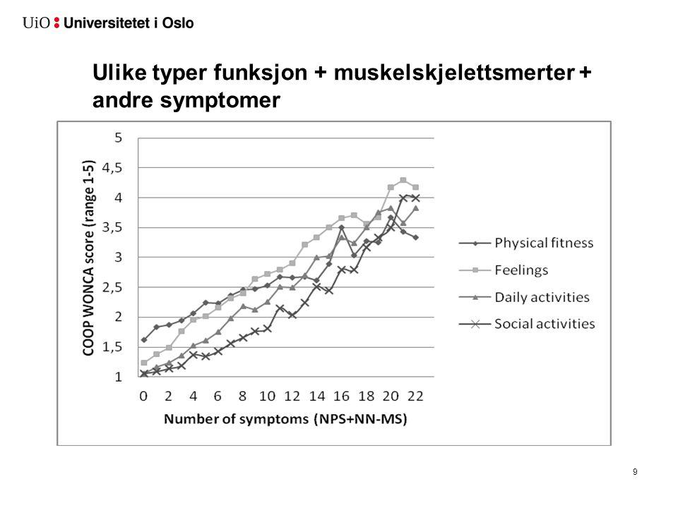 Funksjon + muskelskjelettsmerter + andre symptomer