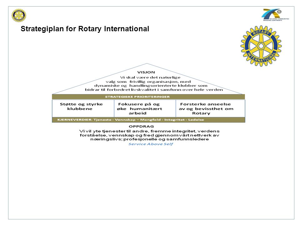 Strategiplan for Rotary International
