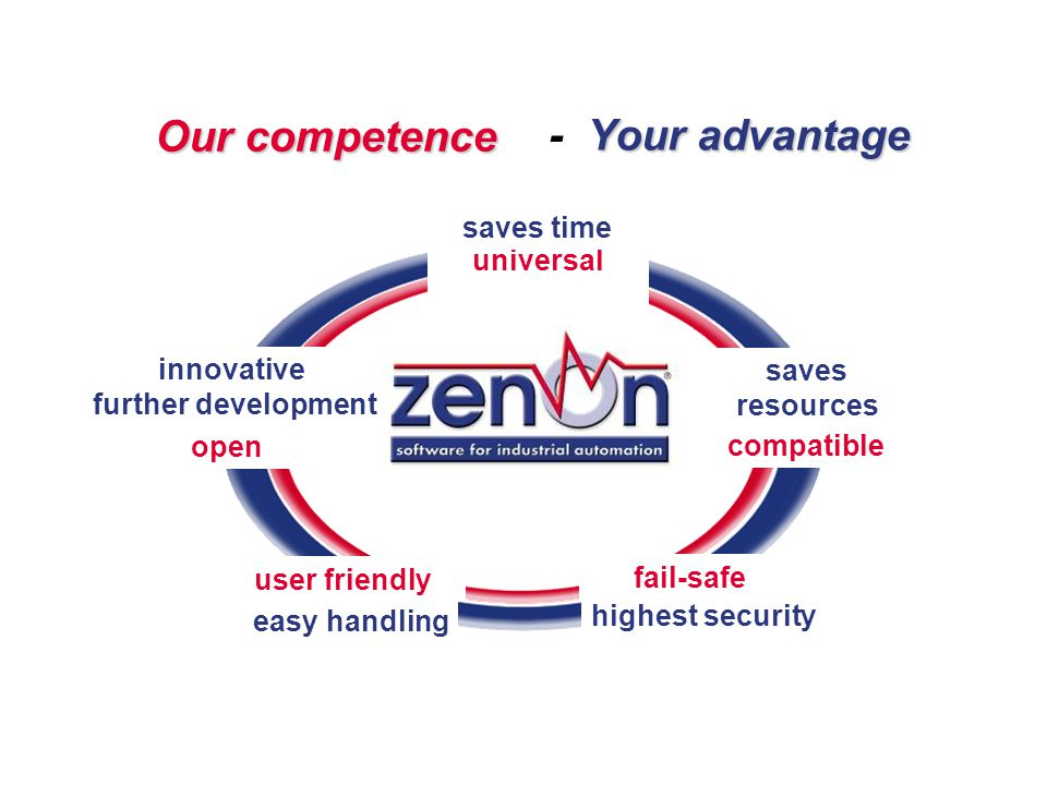Our competence - Your advantage