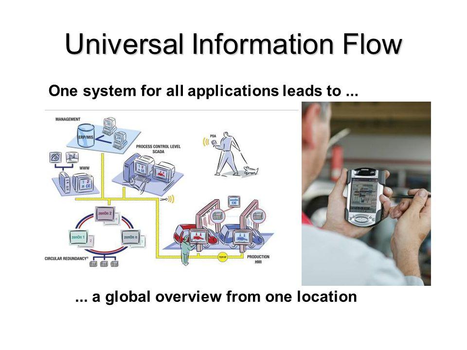 Universal Information Flow