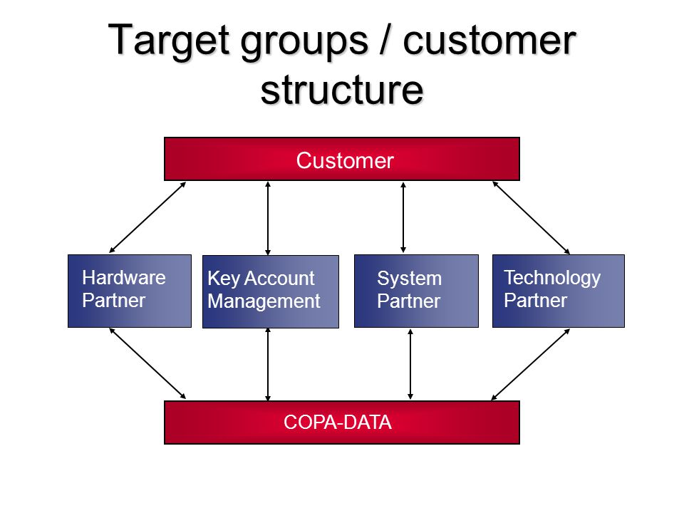 Target groups / customer structure
