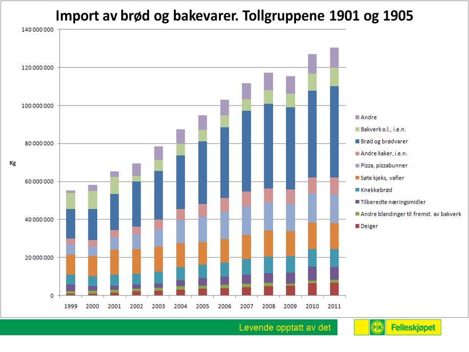 Importvernet må kontinuerlig overvåkes