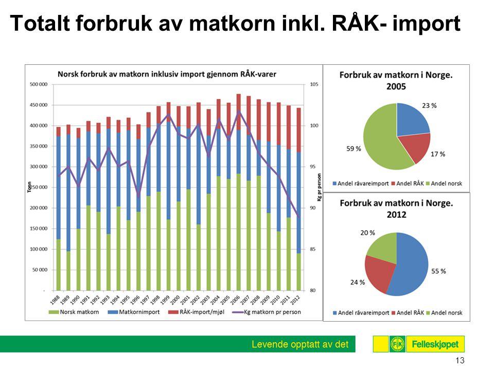 Totalt forbruk av matkorn inkl. RÅK- import