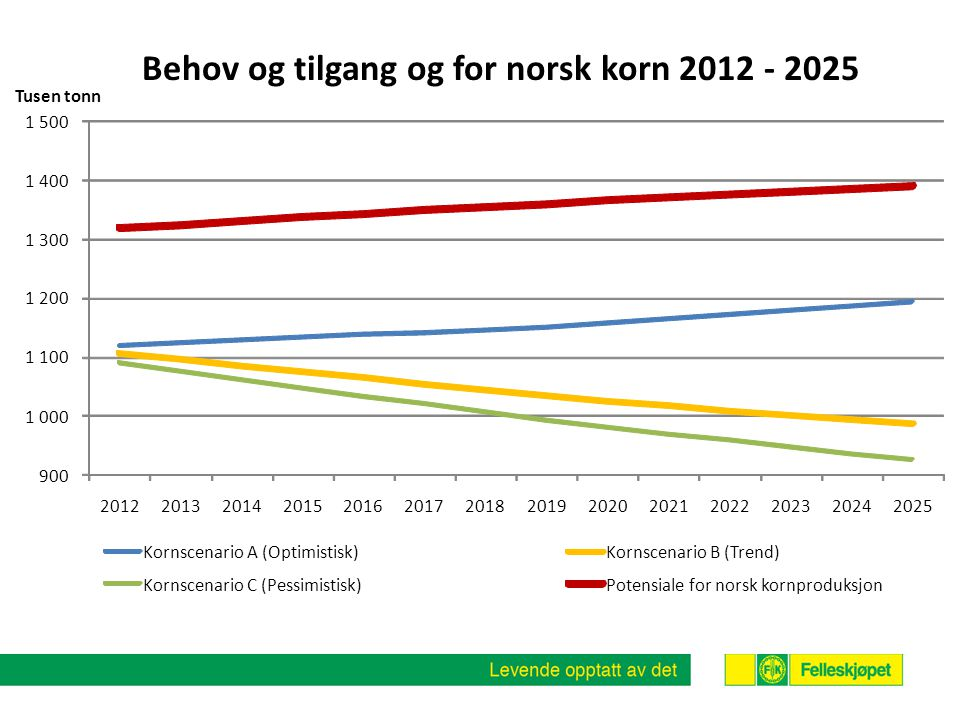 Behov og tilgang og for norsk korn 2012 - 2025