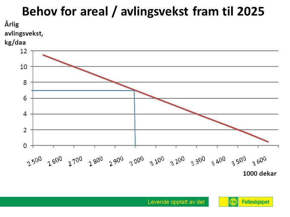 Behov for areal / avlingsvekst fram til 2025