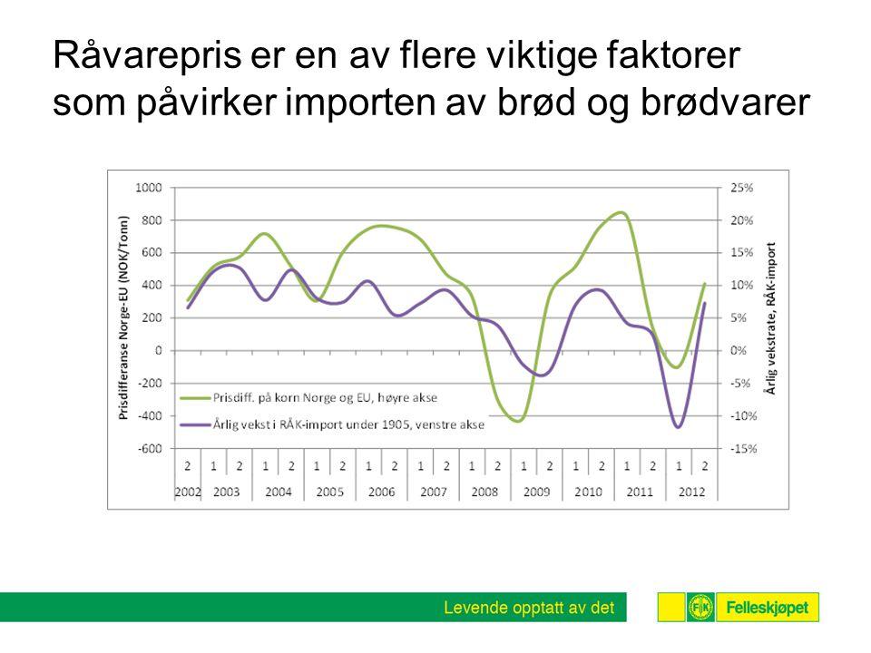Råvarepris er en av flere viktige faktorer som påvirker importen av brød og brødvarer
