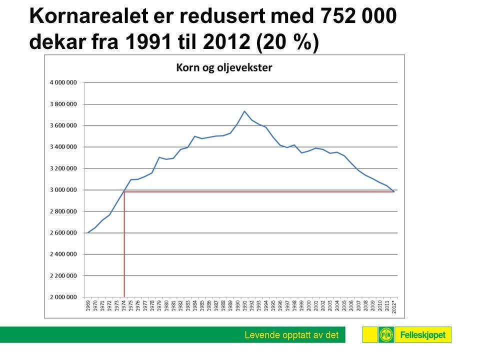 Kornarealet er redusert med 752 000 dekar fra 1991 til 2012 (20 %)
