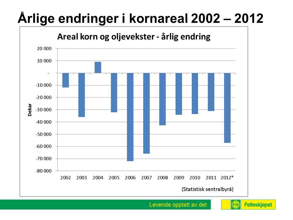 Årlige endringer i kornareal 2002 – 2012