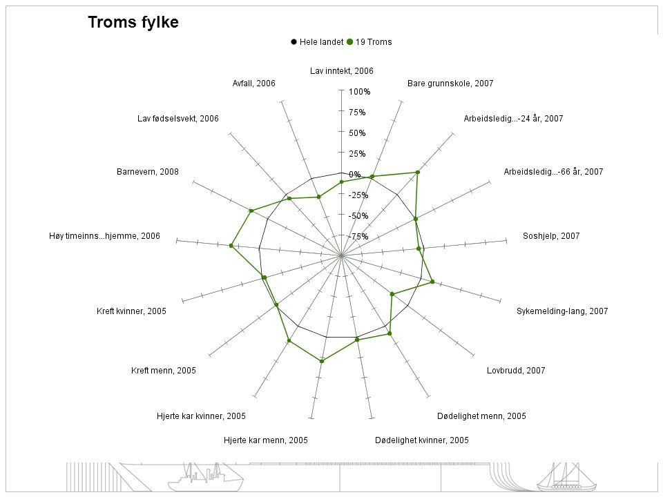 Troms fylke Dette er folkehelseprofilen for Troms – landsnitt og Troms-snitt. Av denne kan vi lese at særlige utfordringer for Troms er :