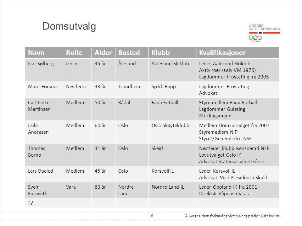 Domsutvalg Navn Rolle Alder Bosted Klubb Kvalifikasjoner Ivar Sølberg