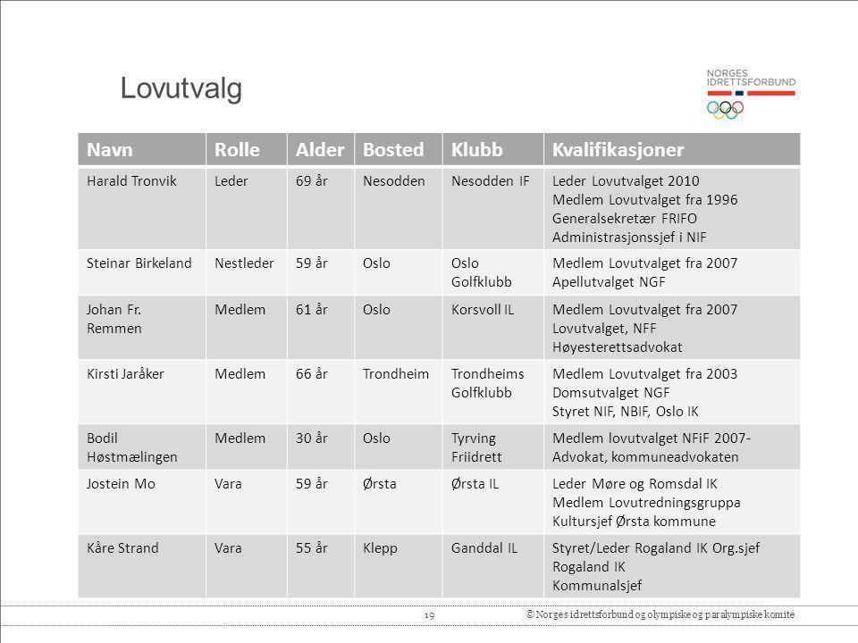 Lovutvalg Navn Rolle Alder Bosted Klubb Kvalifikasjoner Harald Tronvik