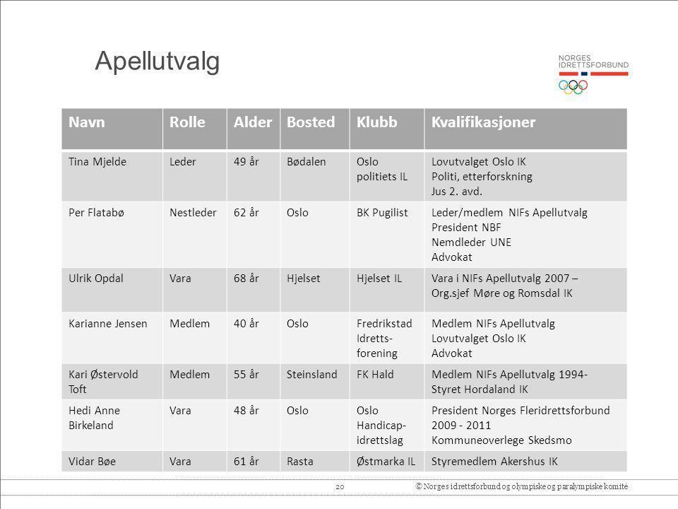 Apellutvalg Navn Rolle Alder Bosted Klubb Kvalifikasjoner Tina Mjelde