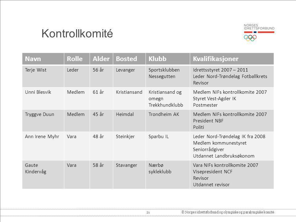 Kontrollkomité Navn Rolle Alder Bosted Klubb Kvalifikasjoner