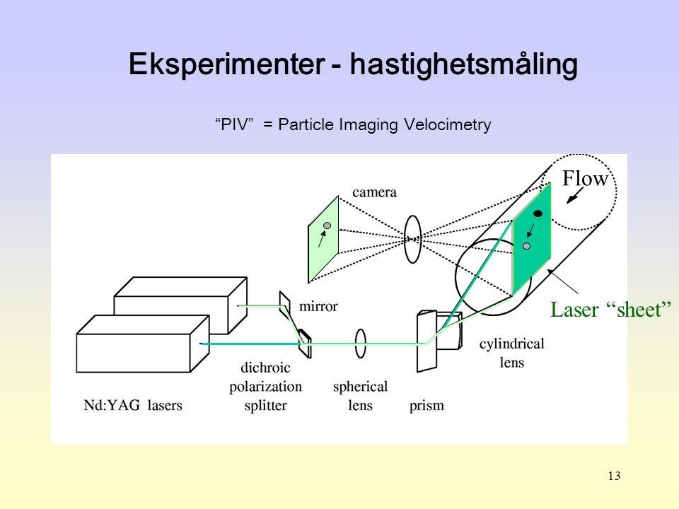 Eksperimenter - hastighetsmåling PIV = Particle Imaging Velocimetry