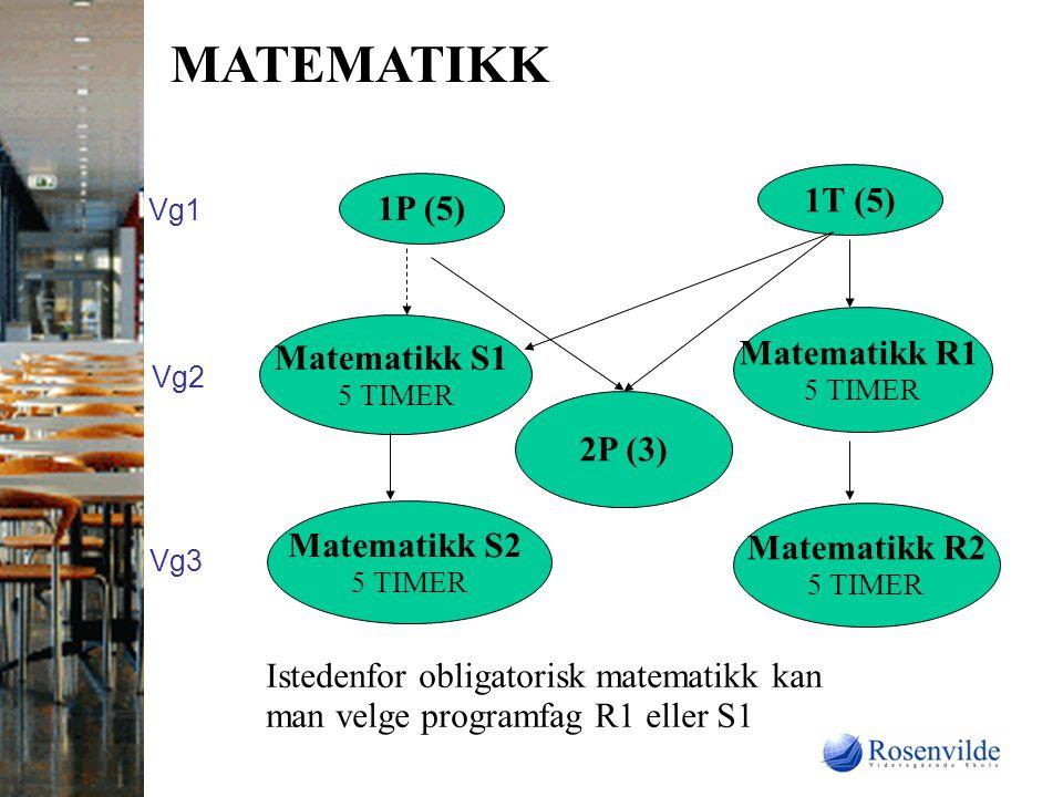 MATEMATIKK 1T (5) 1P (5) Matematikk R1 Matematikk S1 2P (3)