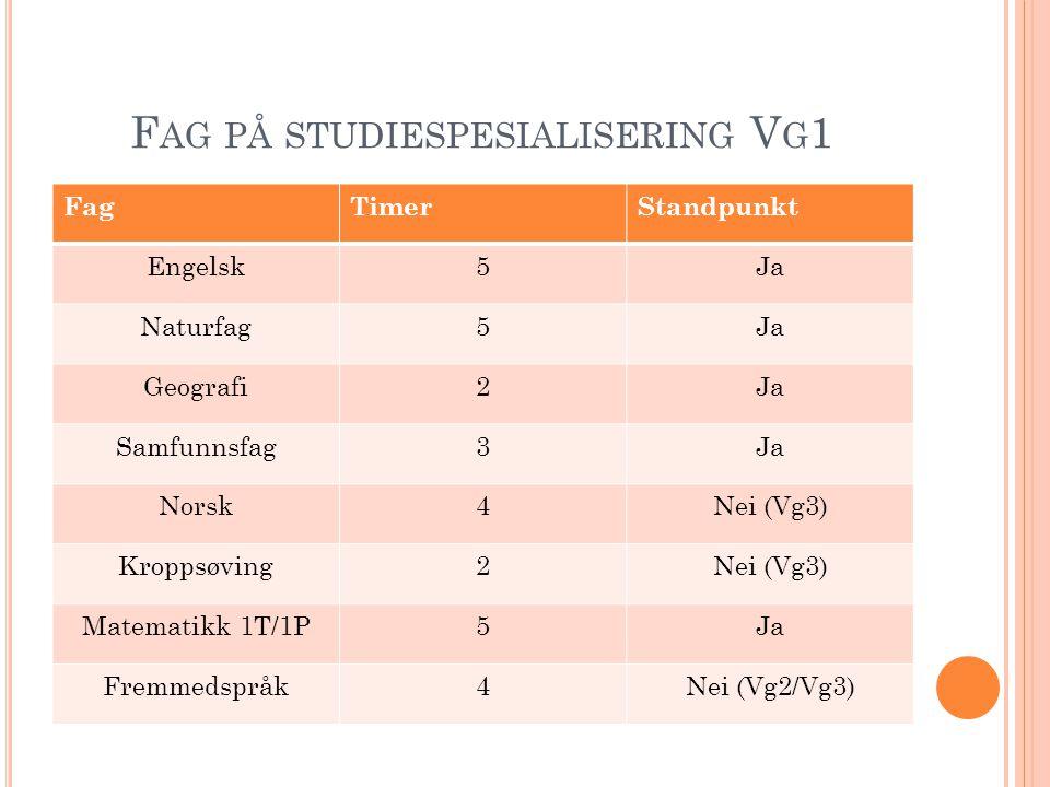 Fag på studiespesialisering Vg1