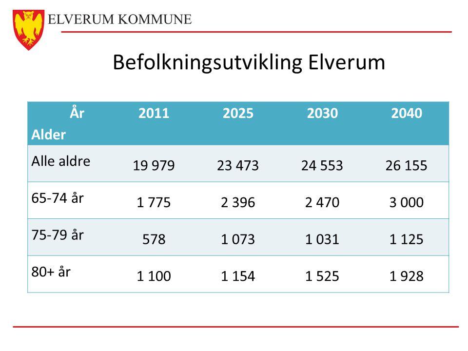 Befolkningsutvikling Elverum