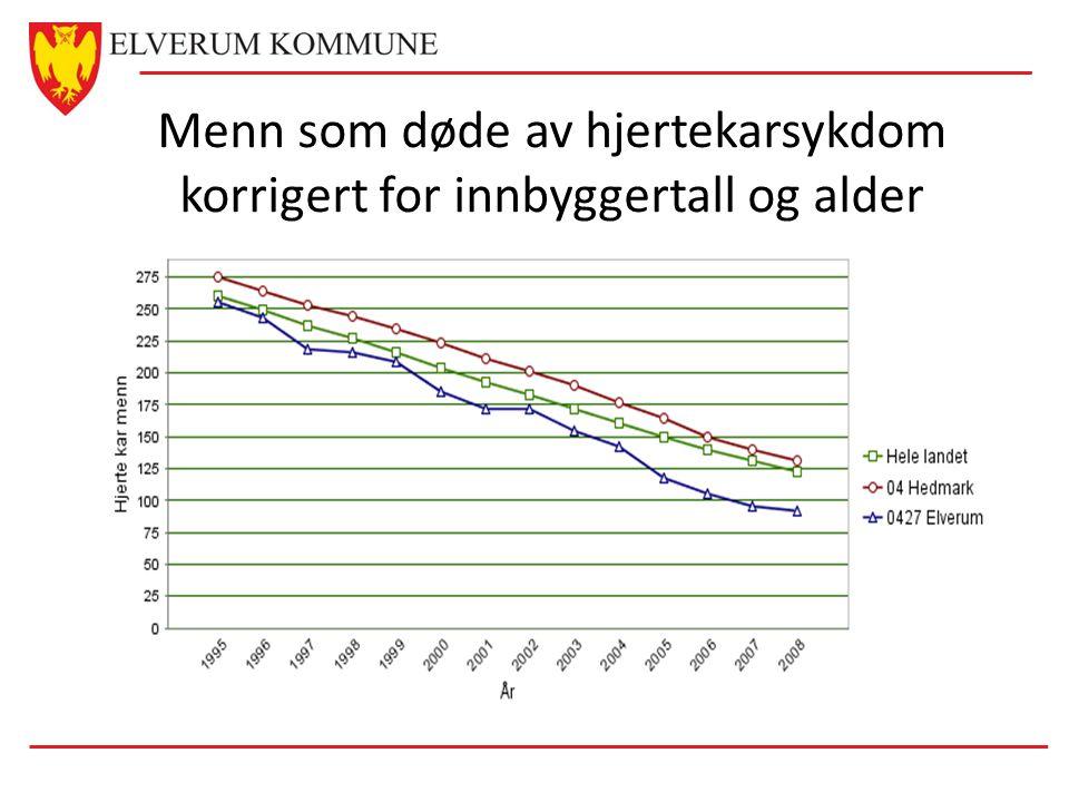 Menn som døde av hjertekarsykdom korrigert for innbyggertall og alder