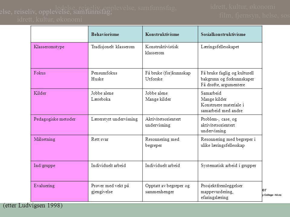 (etter Ludvigsen 1998) Behaviorisme Konstruktivisme