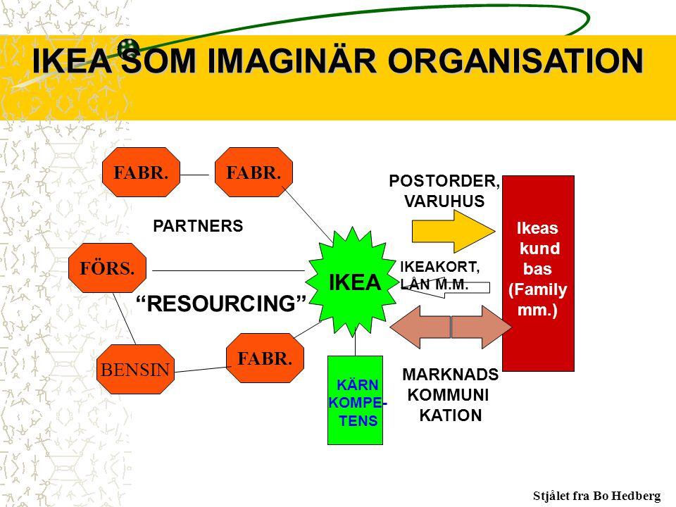 IKEA SOM IMAGINÄR ORGANISATION