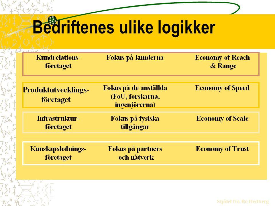 Bedriftenes ulike logikker