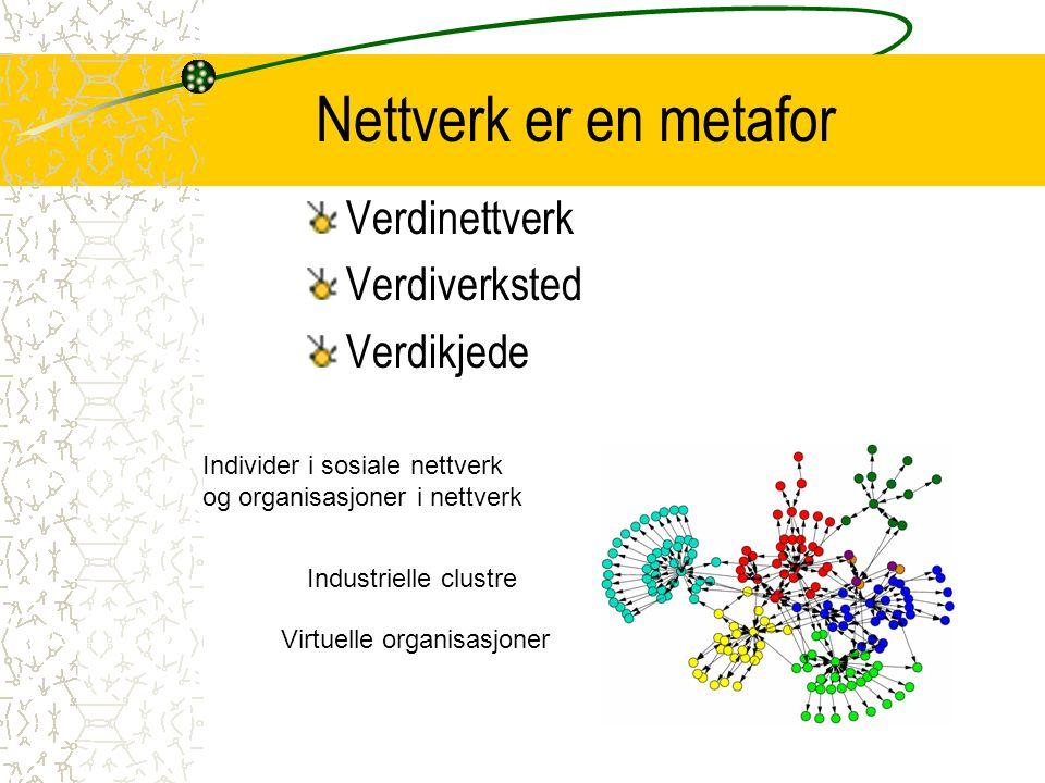 Nettverk er en metafor Verdinettverk Verdiverksted Verdikjede