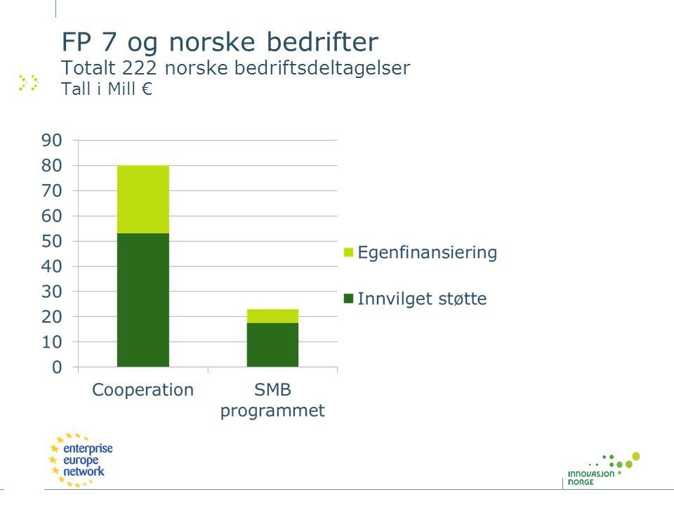 FP 7 og norske bedrifter Totalt 222 norske bedriftsdeltagelser Tall i Mill €
