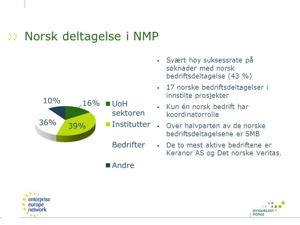 Norsk deltagelse i NMP Svært høy suksessrate på søknader med norsk bedriftsdeltagelse (43 %) 17 norske bedriftsdeltagelser i innstilte prosjekter.