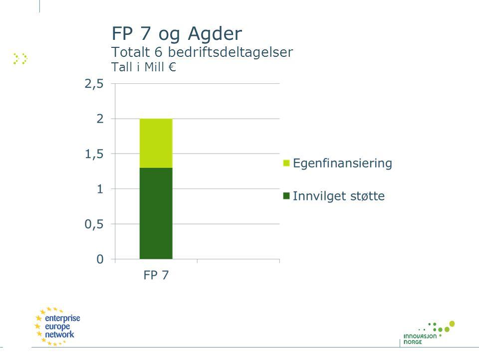 FP 7 og Agder Totalt 6 bedriftsdeltagelser Tall i Mill €