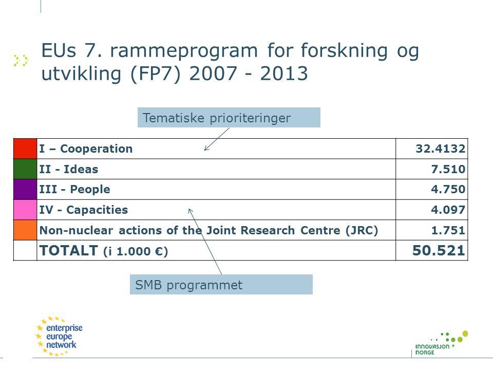 EUs 7. rammeprogram for forskning og utvikling (FP7) 2007 - 2013