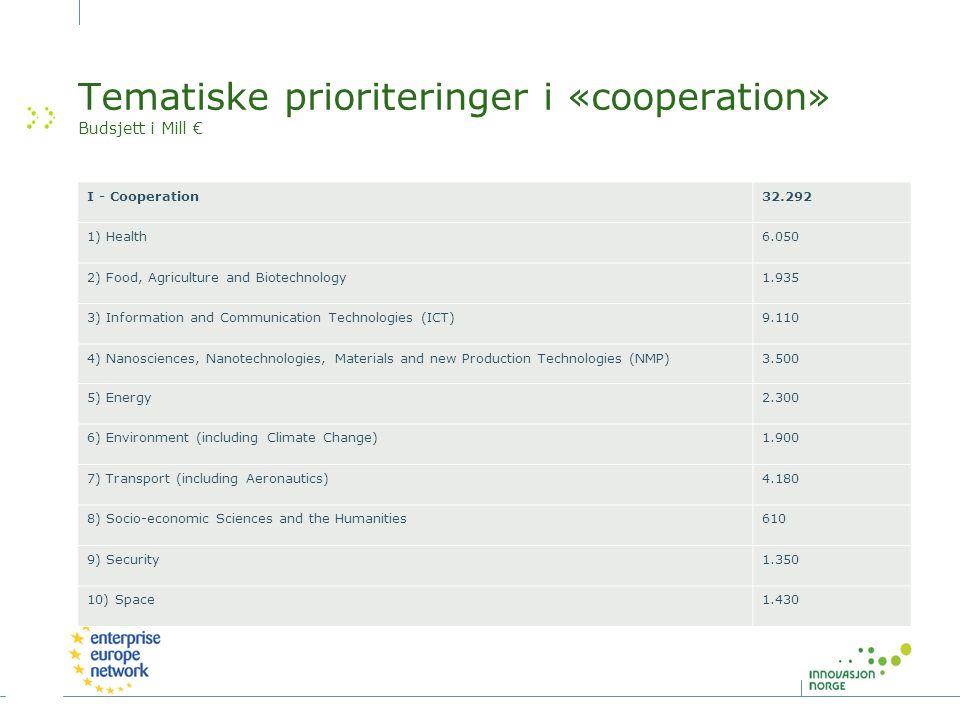 Tematiske prioriteringer i «cooperation» Budsjett i Mill €