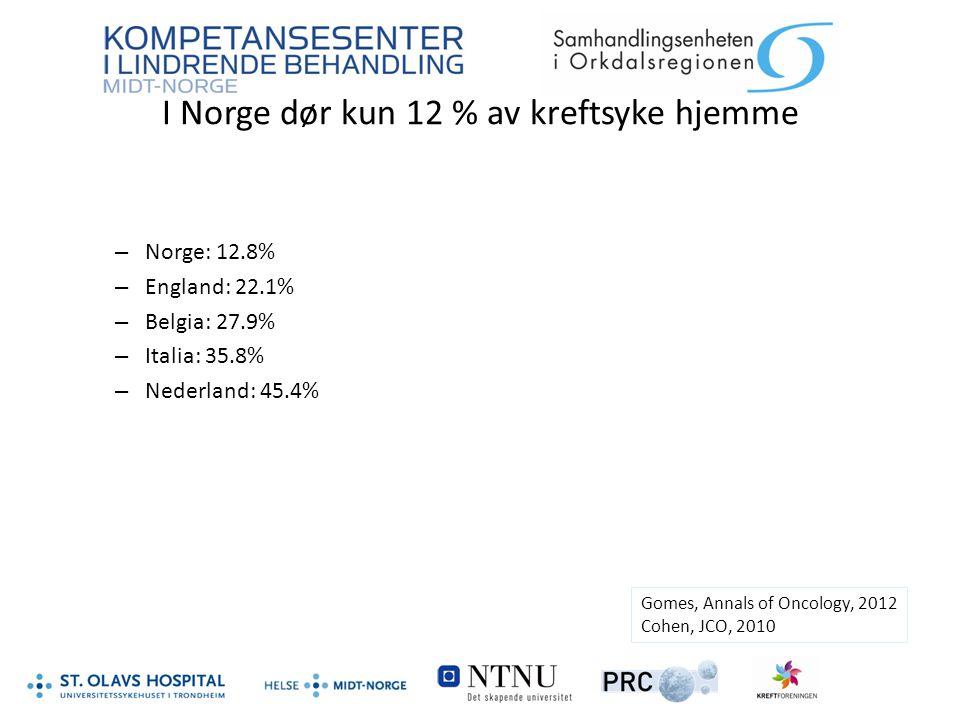I Norge dør kun 12 % av kreftsyke hjemme