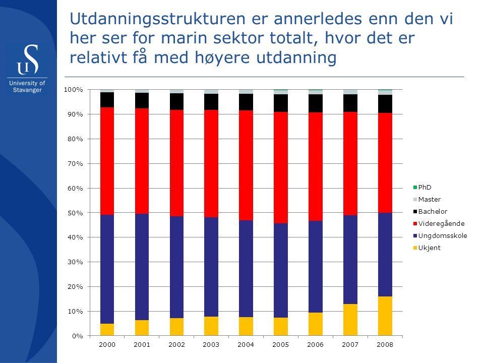 Utdanningsstrukturen er annerledes enn den vi her ser for marin sektor totalt, hvor det er relativt få med høyere utdanning