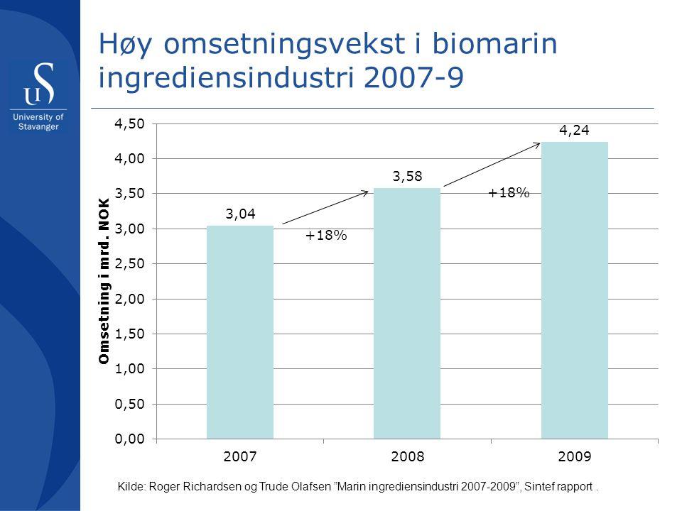 Høy omsetningsvekst i biomarin ingrediensindustri 2007-9