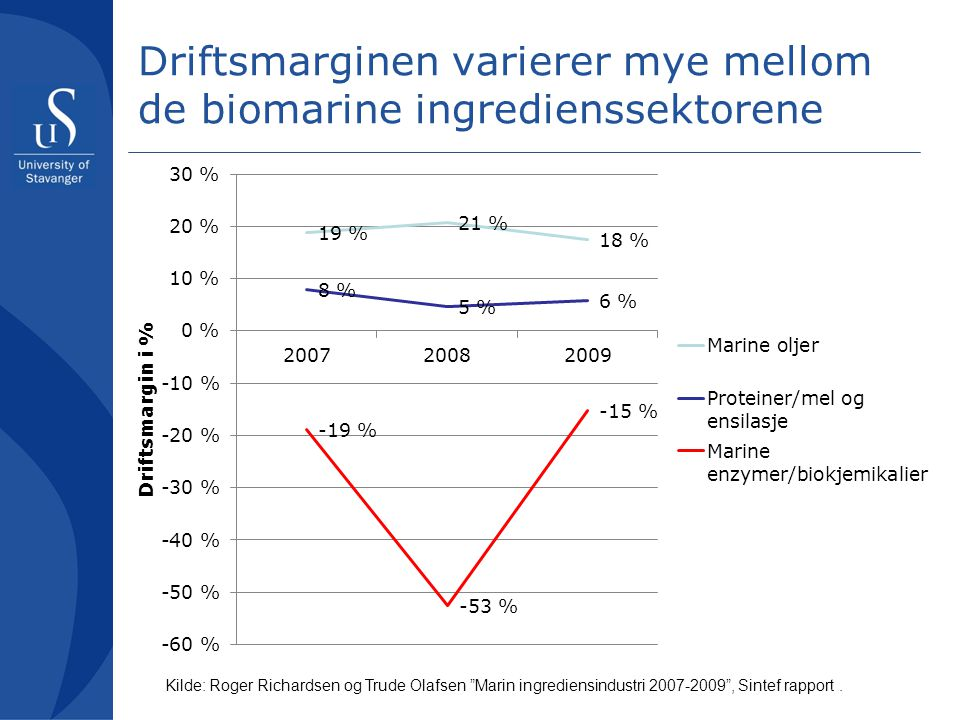 Driftsmarginen varierer mye mellom de biomarine ingredienssektorene