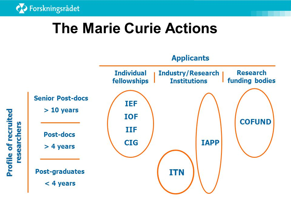 The Marie Curie Actions