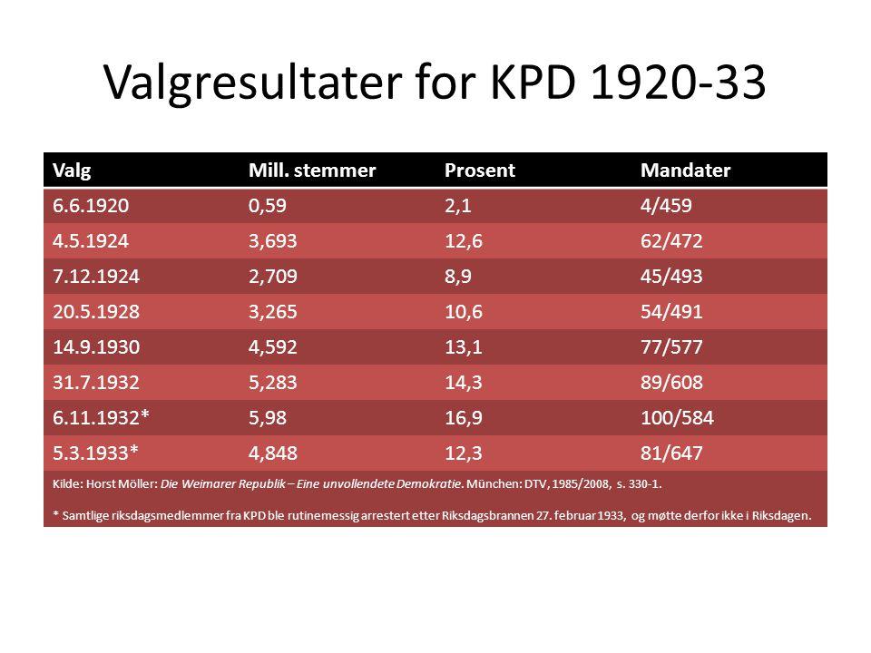 Valgresultater for KPD 1920-33