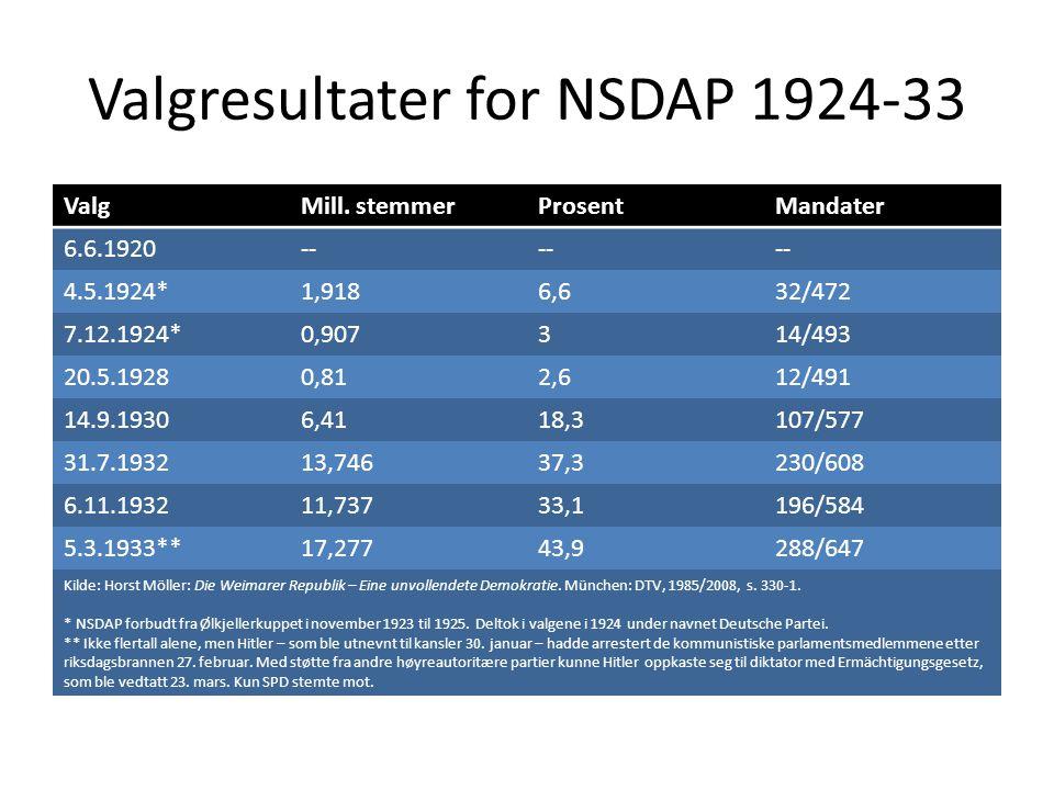 Valgresultater for NSDAP 1924-33