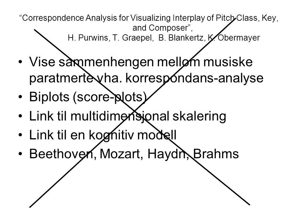 Vise sammenhengen mellom musiske paratmerte vha. korrespondans-analyse