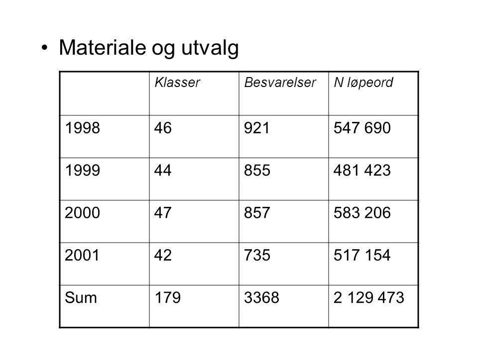Materiale og utvalg Klasser. Besvarelser. N løpeord. 1998. 46. 921. 547 690. 1999. 44. 855.