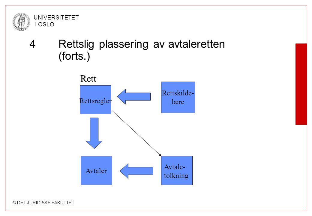 4 Rettslig plassering av avtaleretten (forts.)