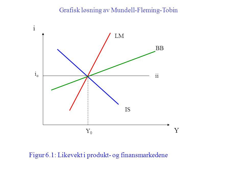 Grafisk løsning av Mundell-Fleming-Tobin