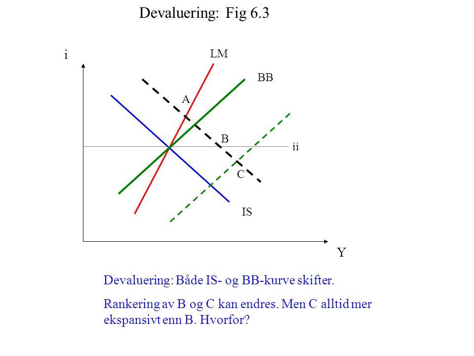 Devaluering: Fig 6.3 i Y Devaluering: Både IS- og BB-kurve skifter.