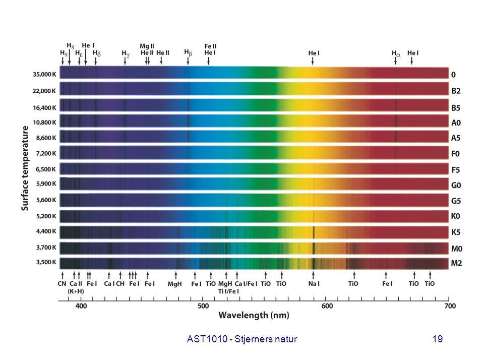 Fra det foregående resonnement skjønner vi at styrken av spektrallinjene forteller oss om temperaturen i de ytre lagene i stjernen der de dannes, stjerneatmosfærene. Samtidig er styrken også til en viss grad avhengig av tettheten til gassen, blant annet fordi virkningen av grunnstoffenes ionisasjonstilstand spiller inn og denne er avhengig ikke bare av temperaturen men også av elektrontettheten og dermed av trykket i gassen.