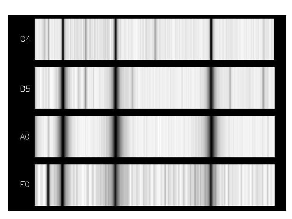 Denne og neste figur viser klassifiserte spektra av virkelige stjerner