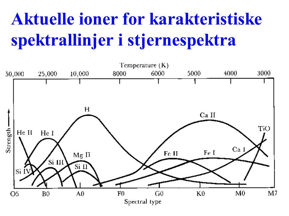 Aktuelle ioner for karakteristiske spektrallinjer i stjernespektra