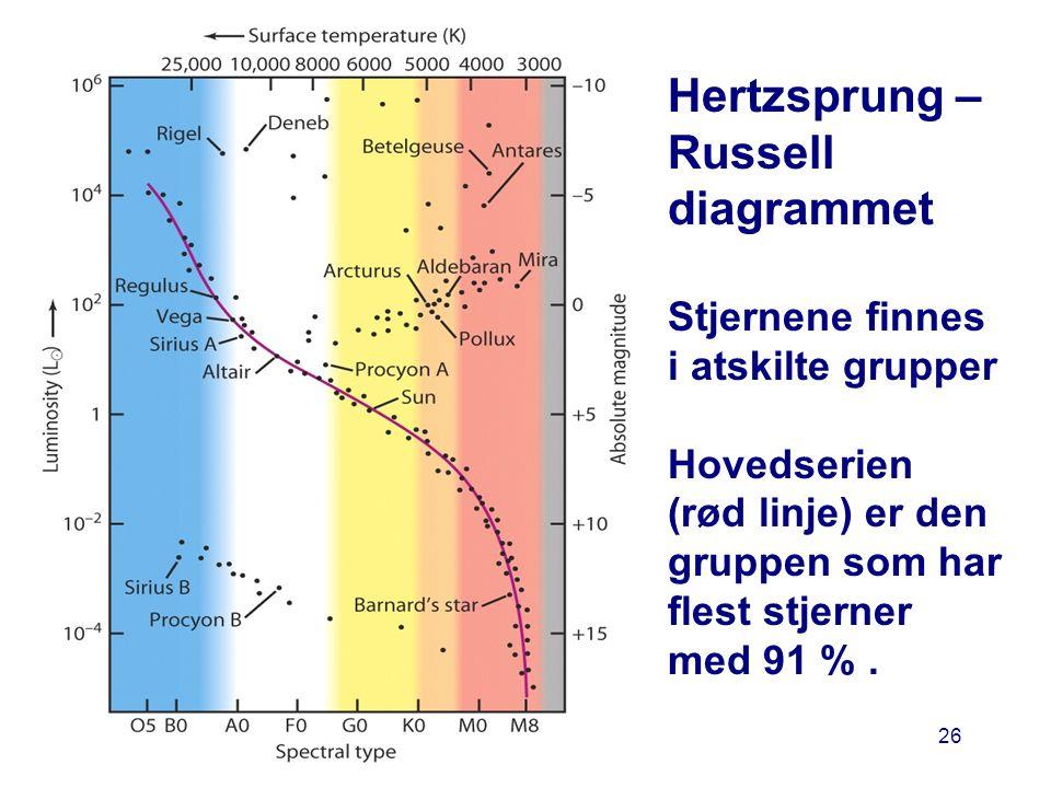 Hertzsprung – Russell diagrammet Stjernene finnes i atskilte grupper