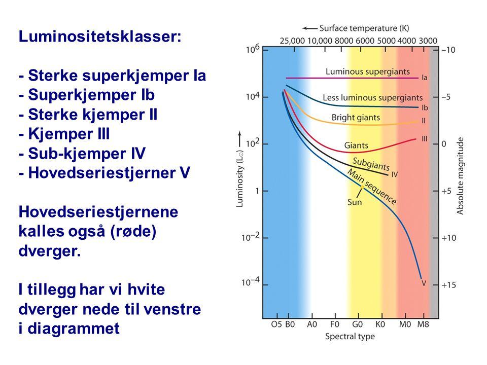 Luminositetsklasser: - Sterke superkjemper Ia - Superkjemper Ib